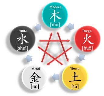 Los 5 reinos mutantes en la Medicina Tradicional China